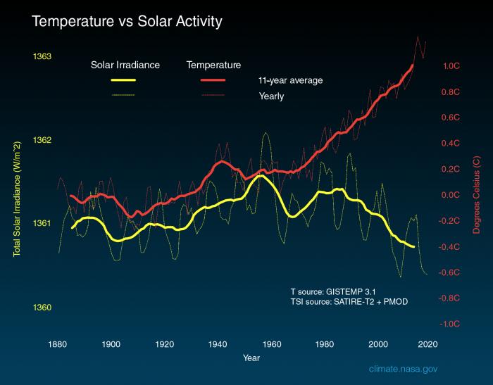 Solar_Irradiance_graph_2020
