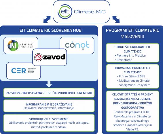 Climate KIC v Sloveniji