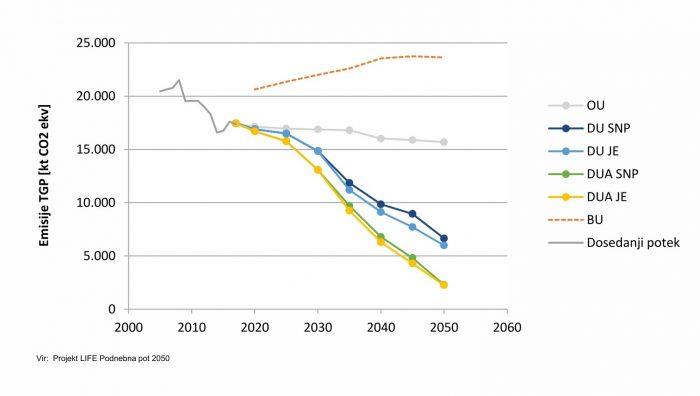 Dosedanji potek emisij TGP